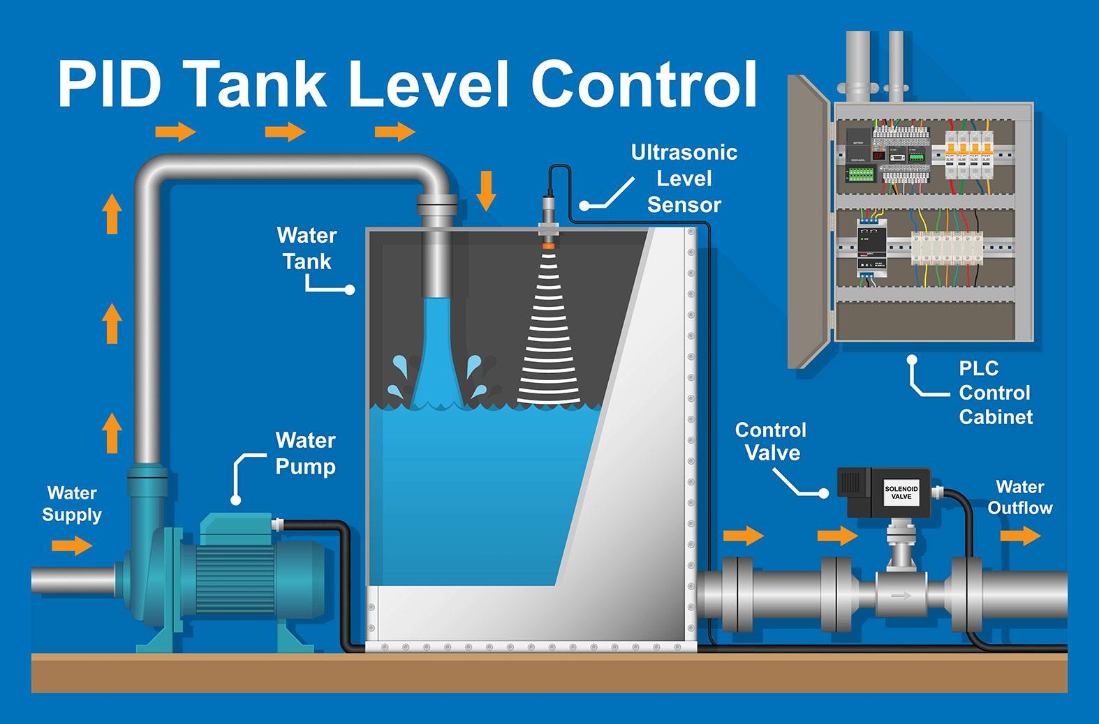 Western States Control PID Tank Level Control